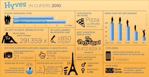Infographic Hyves 2010