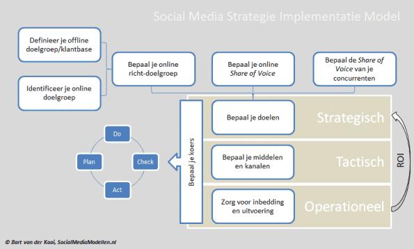 Het Social Media Strategie Implementatiemodel overzichtelijk weergegeven