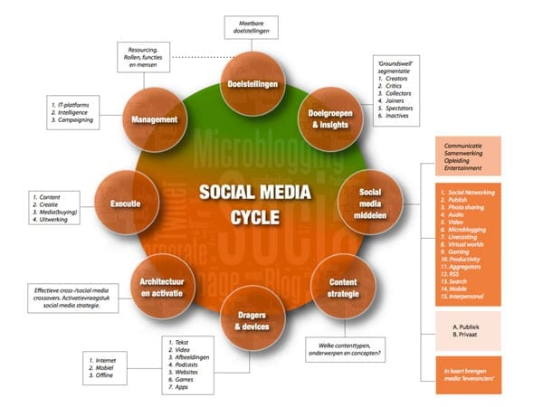 SocialMediaCycle_beter