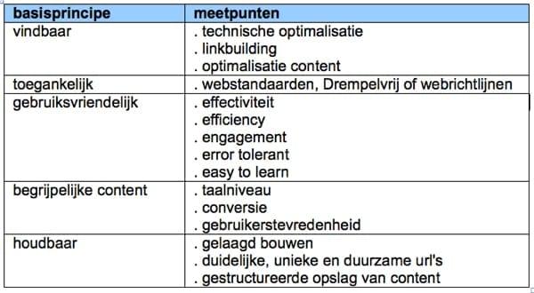 model kwaliteitsmanagement websites