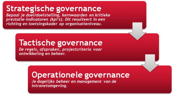 3 niveaus van governance: strategisch, tactisch en operationeel (Bron: Sabel Online)