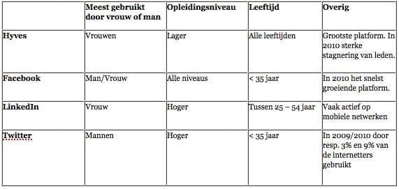 Karakteristieken social media Nederland