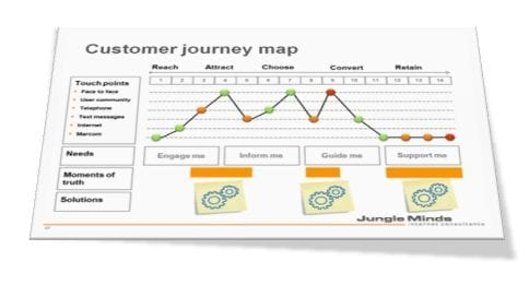 Lineaire customer journey map