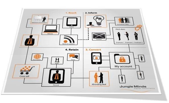 Cyclische customer journey bij customer journey mapping