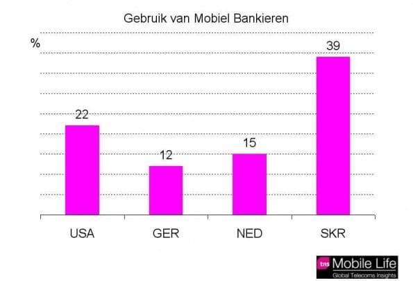 gebruik mobiel bankieren