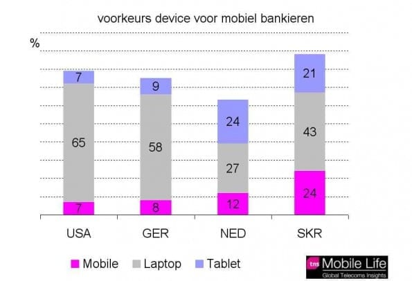 device mobiel bankieren