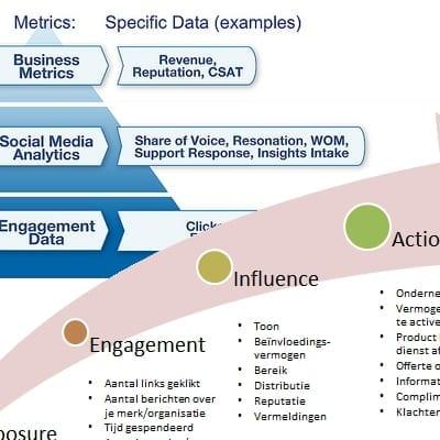 Social Media ROI Modellen - Overzicht