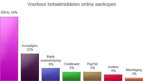 een overzicht van de poulairste online betaalmethoden in Nederland