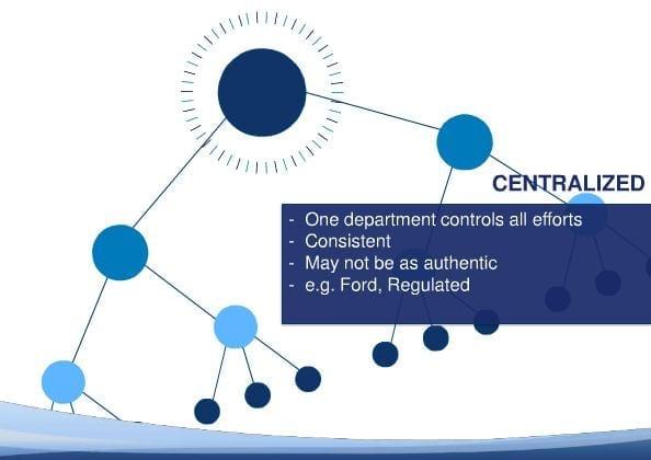 Centralized - Altimeter
