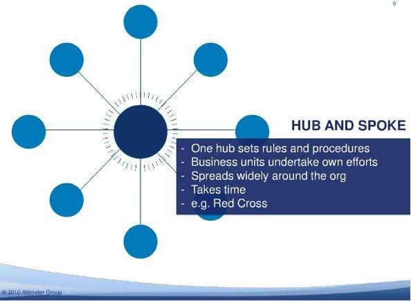 Hub and Spoke - Altimeter