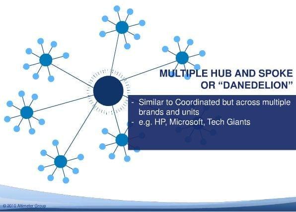 Multiple Hub and Spoke - Altimeter
