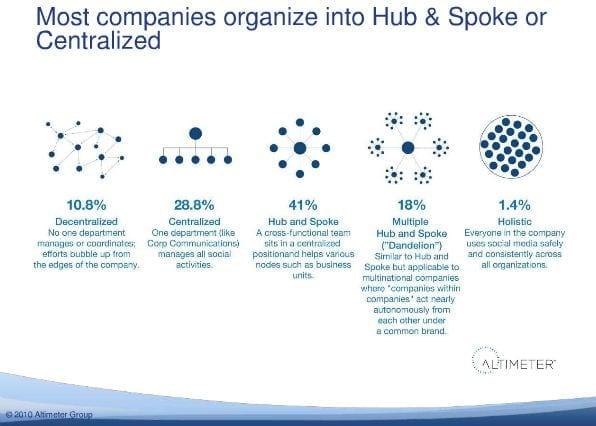 Vooral Hub and Spoke en Centralized