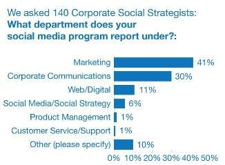 What department does your social media program report under