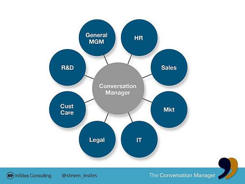 Role Conversation Manager & Social media team