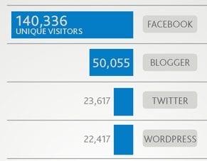 Nielsen Research - Social Media Report Q3 2011 (Meest bezochte websites)