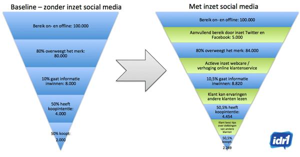 Voorbeeld idr1 social media ROI
