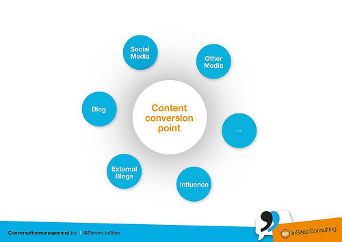 Content Marketing conversion point