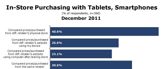 Mobiel en tablet vergelijking met aankoop in winkel