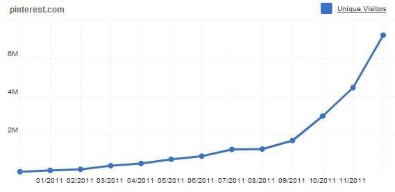 Unieke bezoekers stijging Pinterest