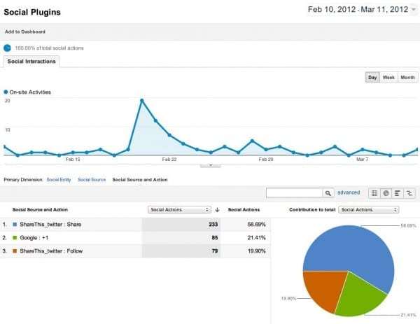 Social Plugins Report - Google Analytics