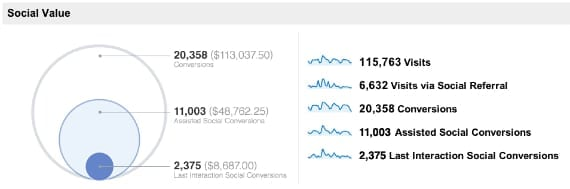 Social Value Report - Google Analytics