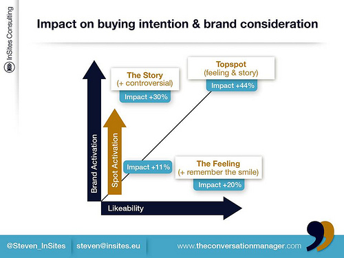 tv advertising, activation & impact