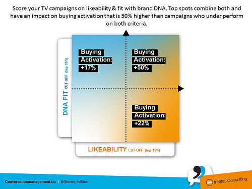 Top tv campaign combines likeability and fit with brand DNA