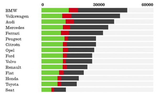 verkoopcijfers auto per merk