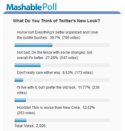 Poll Mashable update Twitter