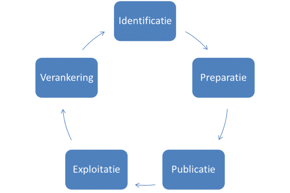 De open data-lifecycle