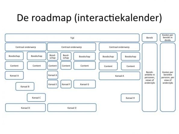 geabstraheerde weergave van een roadmap