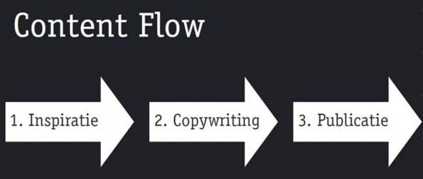 Roompot - content flow