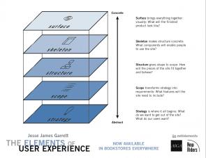 jesse james garrett the elements of user experience pdf