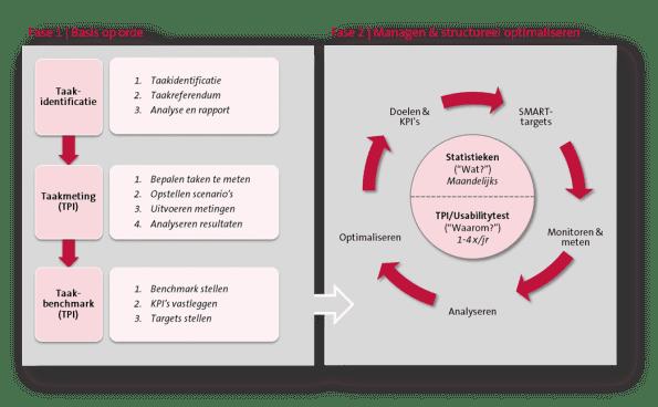 Toptaakmanagement: 2 fasen