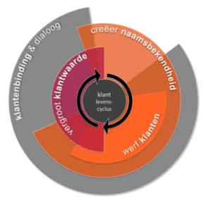 Klantlevenscyclus / Customer Life Cycle