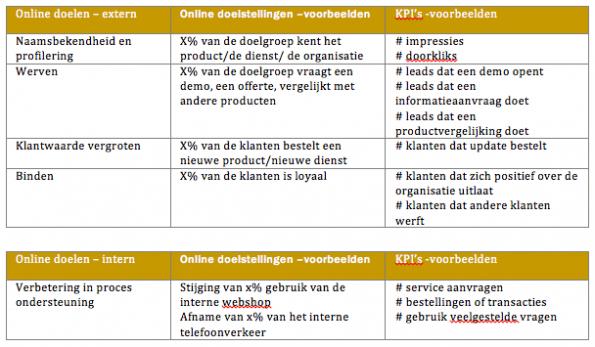 Key Performance Indicators (KPI's) - voorbeelden