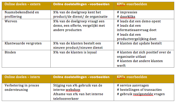 voorbeeld communicatiestrategie