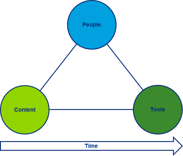 People, tools, content