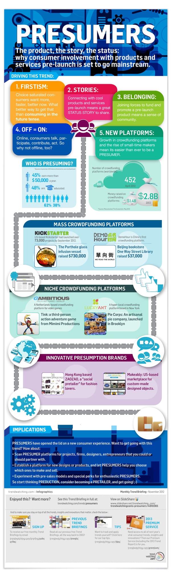 Infographic presumers
