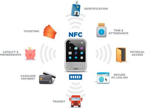 NFC: near field communication