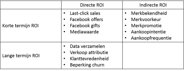 Lange termijn ROI Facebook marketing