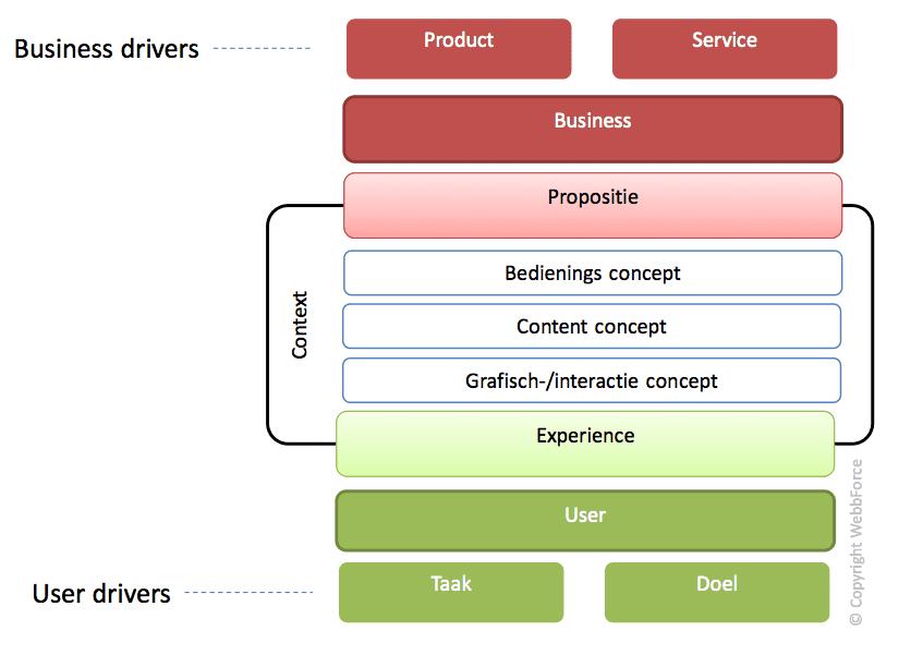 Het PEC-model vanuit een conceptperspectief