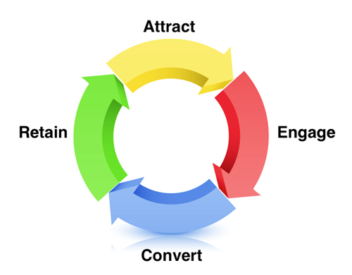 Guido Gihaux Funnel Attract Engage Convert Retain