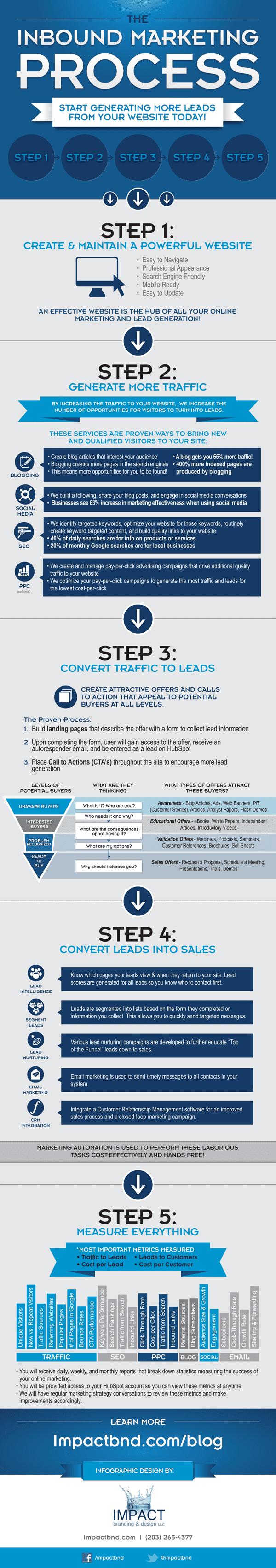 Inboundmarketing in 6 stappen - van strategie tot analyse