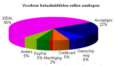Jaarcijfers currence