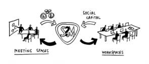 S2M concept
