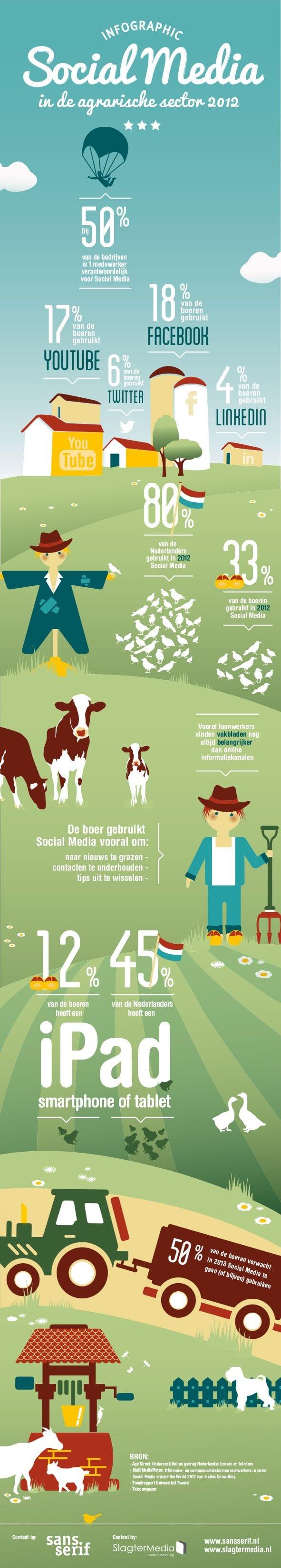 Social media in de agrarische sector [infographic]