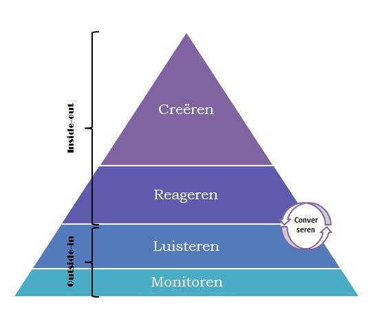 Social media piramide