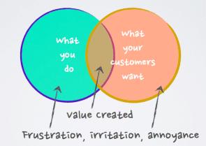 Acht waarden voor customer engagement