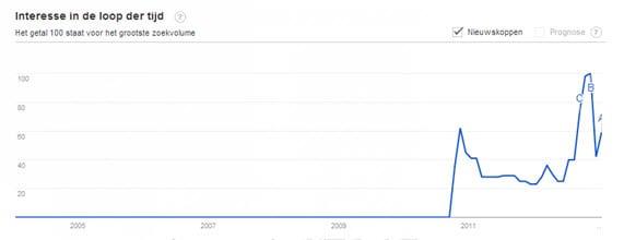 Digital Disruption in Google Trends